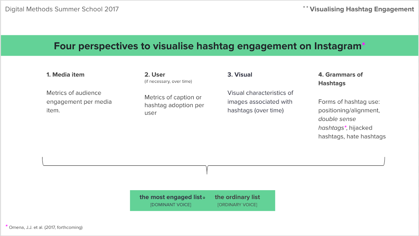 Four perspectives to visualise hashtag engagement.png