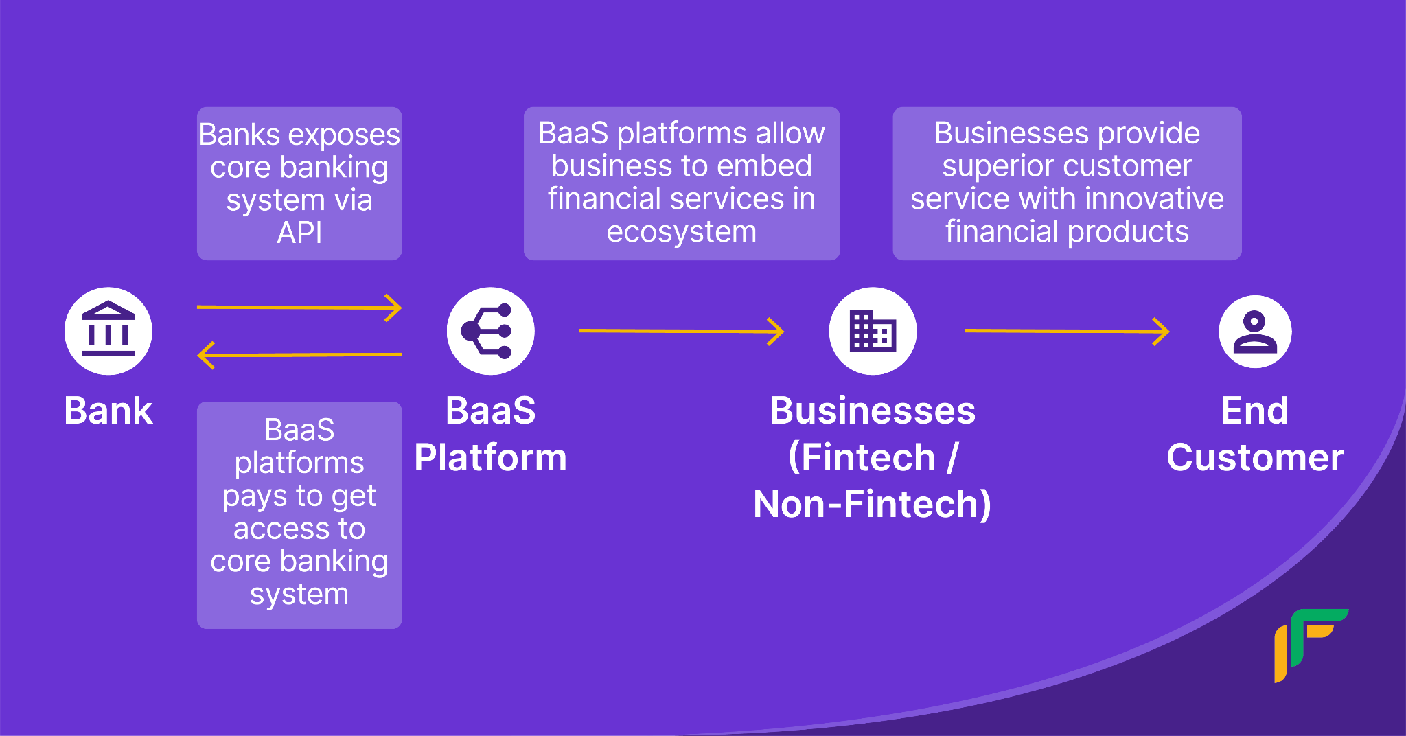 Banking as a Service: how it works