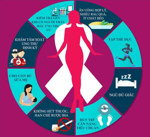 Phòng ngừa ung thư vú