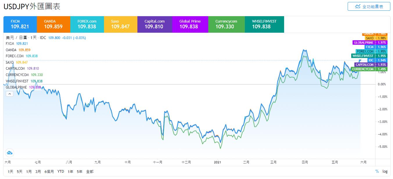 外匯投資,貨幣對,USDJPY,USDJPY是什麼,美元日圓匯率,美元日圓關係,美元日圓分析,美元兌日圓走勢,美元日圓走勢