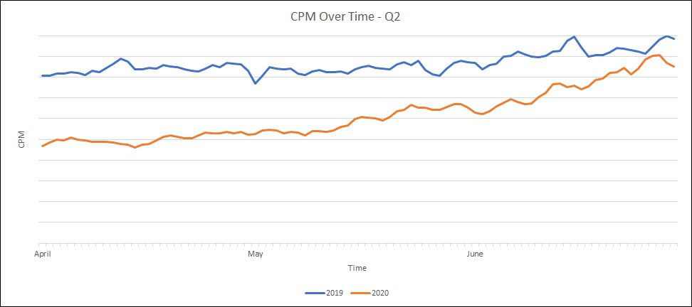 CPM over time Q2