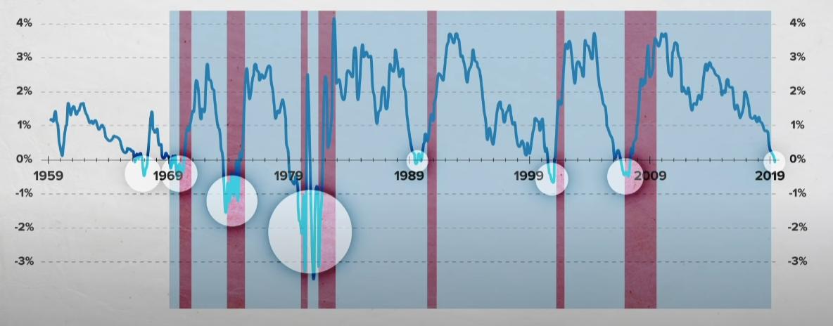 Yield Curve Predicting Recession