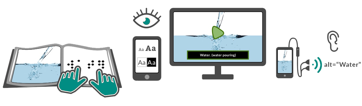 Illustration of a series of media representing varied ways of feeling, seeing and hearing content, including reading a braille book, adjusting type size and contrast setting on a tablet, viewing captions on a video, listening to alt text of an image on a smart phone.