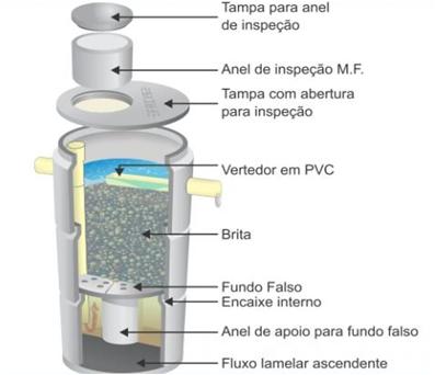 filtro anaeróbio e seus componentes