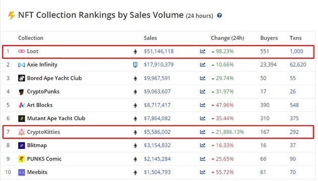 CryptoKitties is Back in Action! Trading Volume Hit 1,783.59 ETH in Last 24hrs - Coinpedia - Fintech & Cryptocurreny News Media 2021