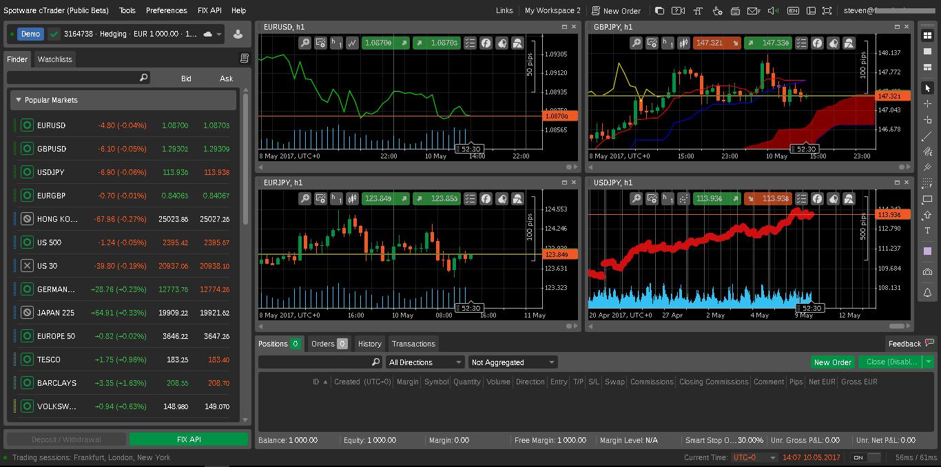 ICMarket là một Forex Broker có nhiều ưu điểm