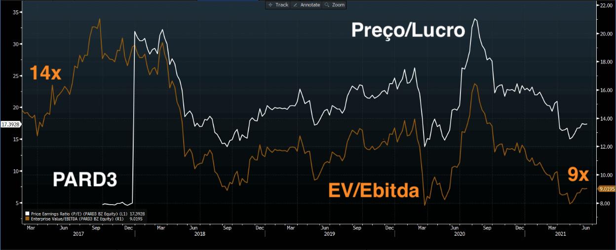 Gráfico apresenta EV/Ebitda (marrom) e Preço/Lucro (branco).