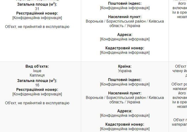 Будинок із каплицею, житло у Росії та квартира за $700. Нерухомість суддів Верховного Суду 26