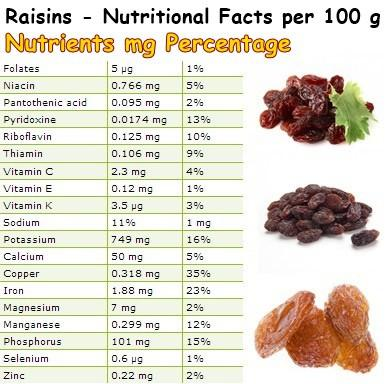 raisin nutrition facts