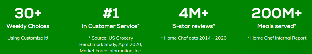 Home Chef Landing Page with stats