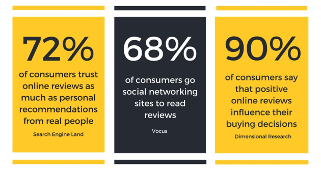 90% of consumers say that positive online reviews influence their buying decisions.
