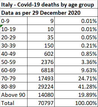 COVID-19 deaths by age group in Italy, data as per 29 December 2020
