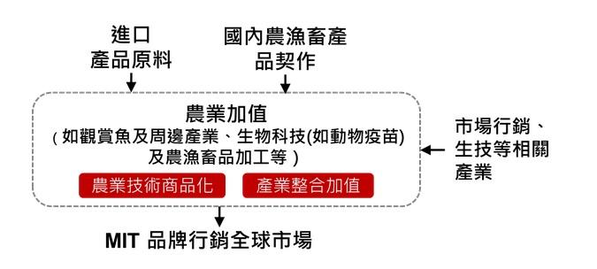 農委會自經區農業加值架構圖.jpg