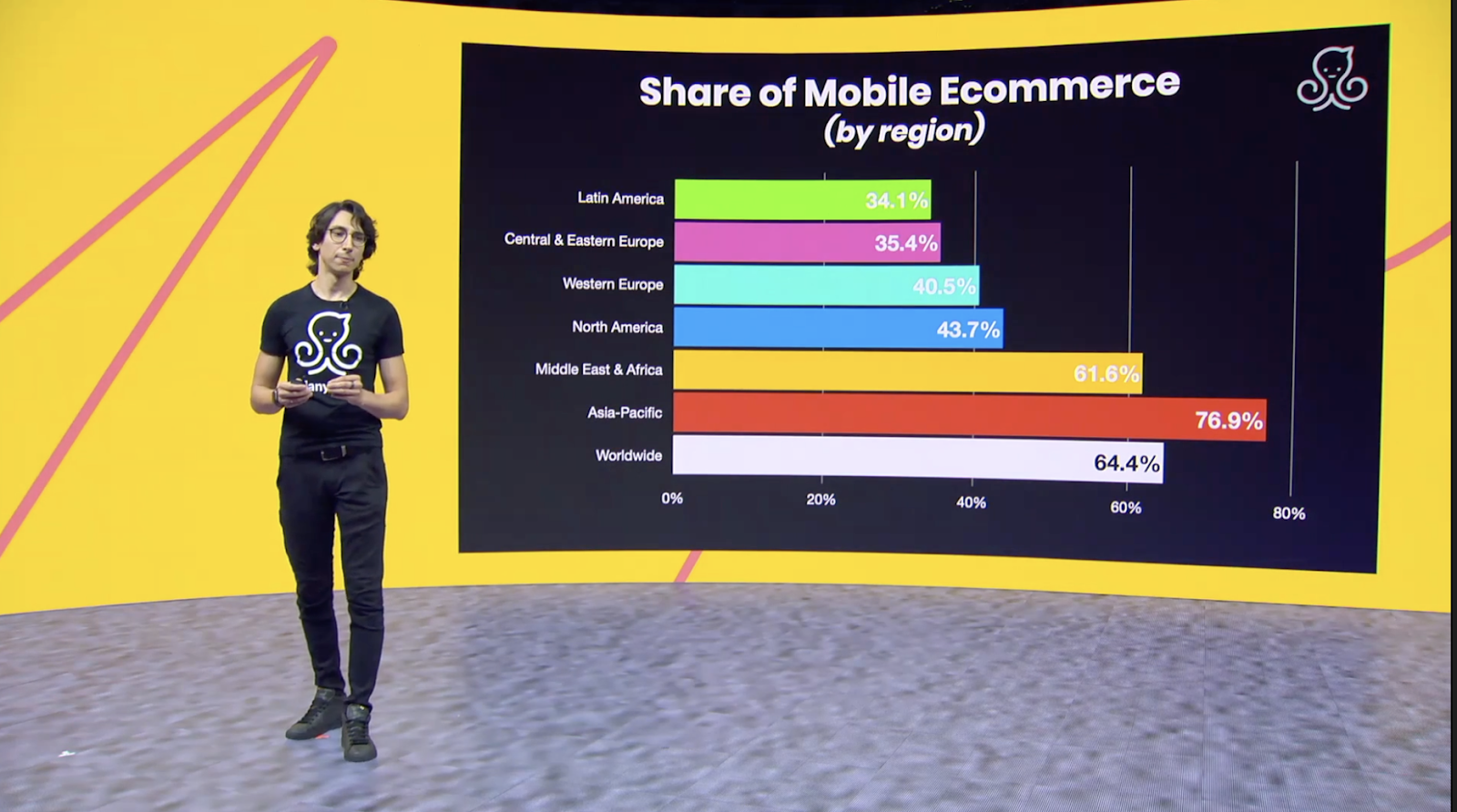 Share of mobile ecommerce stats at Conversations 2020