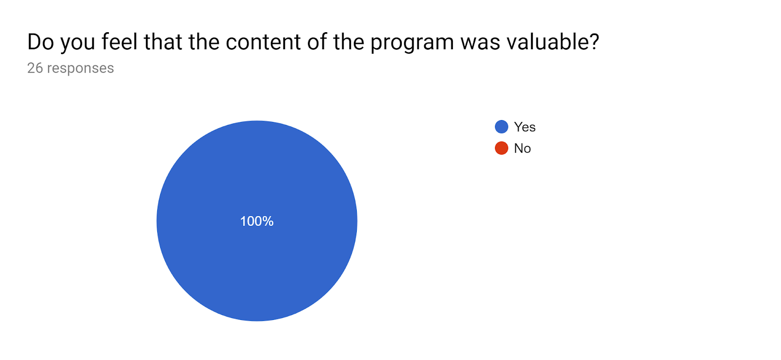 Forms response chart. Question title: Do you feel that the content of the program was valuable?. Number of responses: 26 responses.