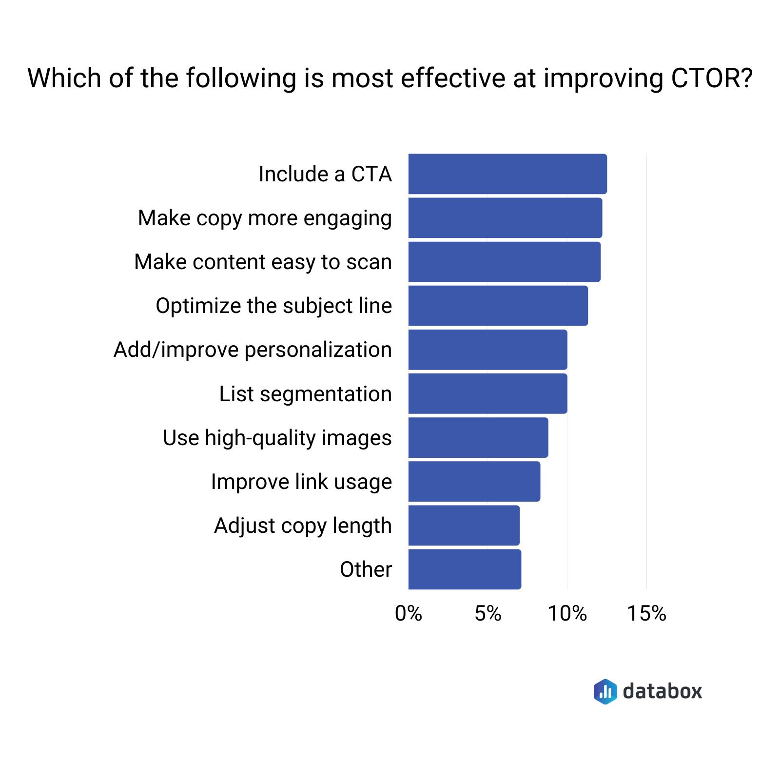 Best ways to improve your CTOR