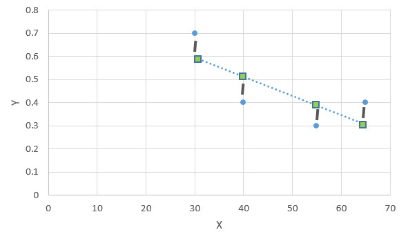 Chart on Simple Linear Regression