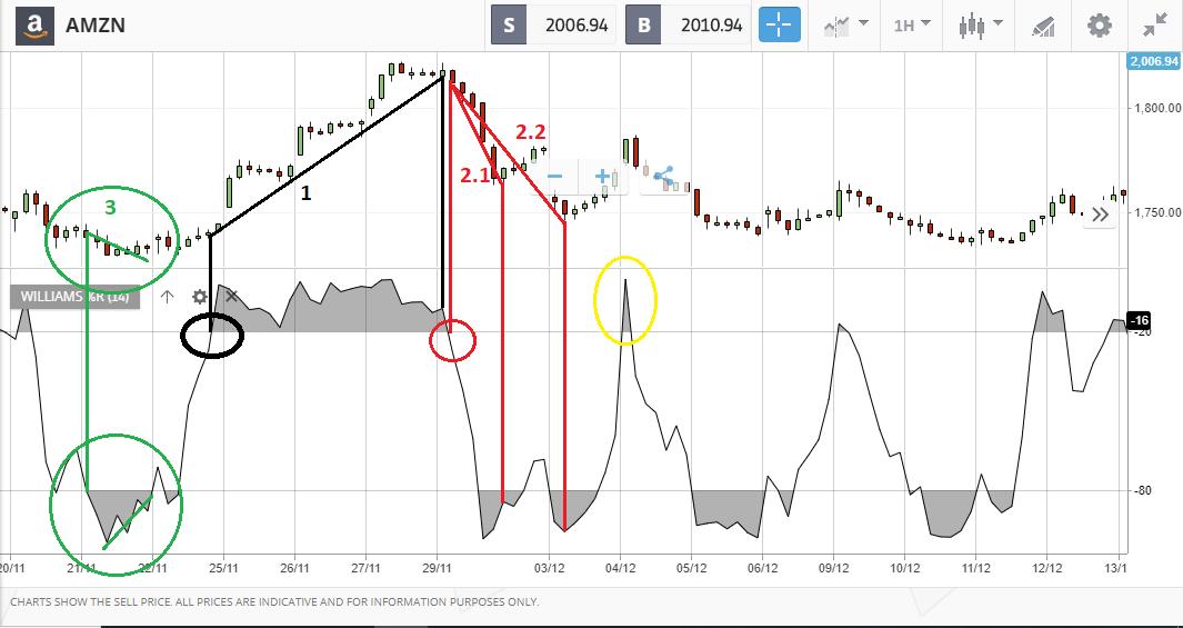 segnali operativi dell'indicatore sulle azioni amazon