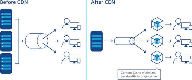 Image result for content delivery network