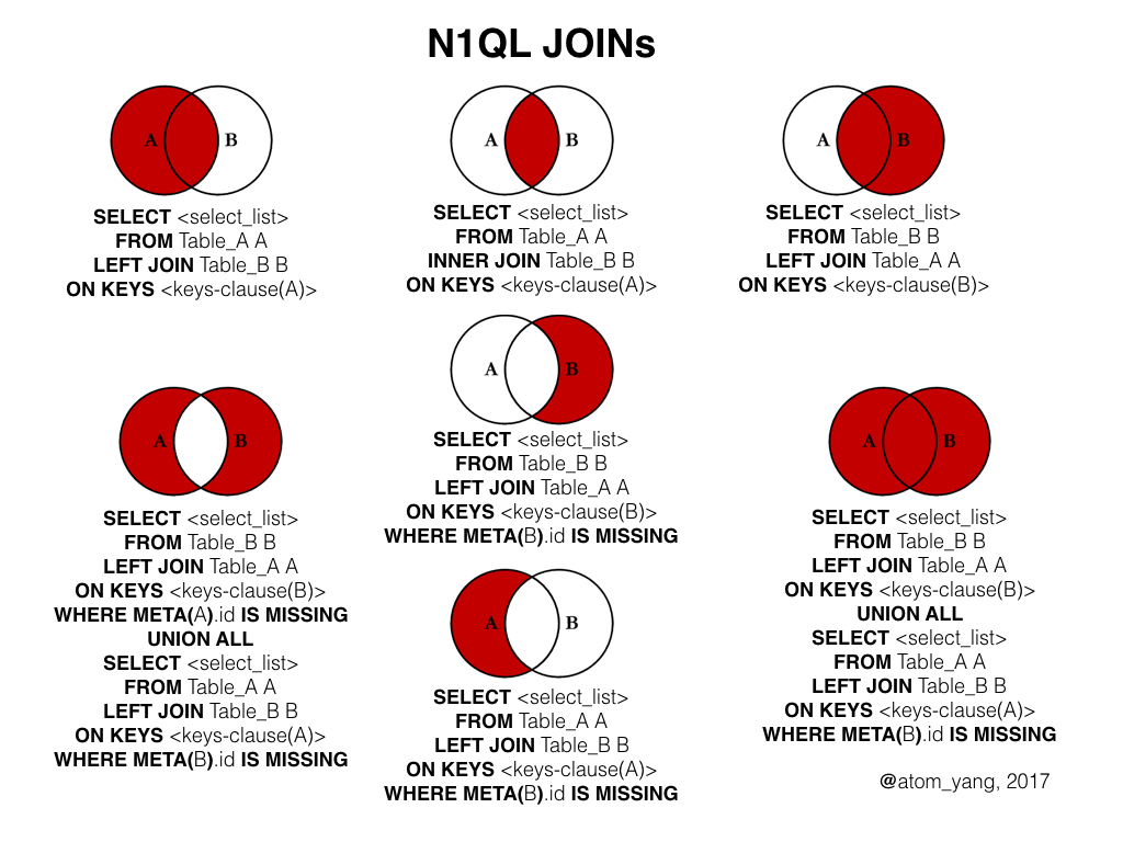 Visually Explaining N1ql Joins Dzone Database