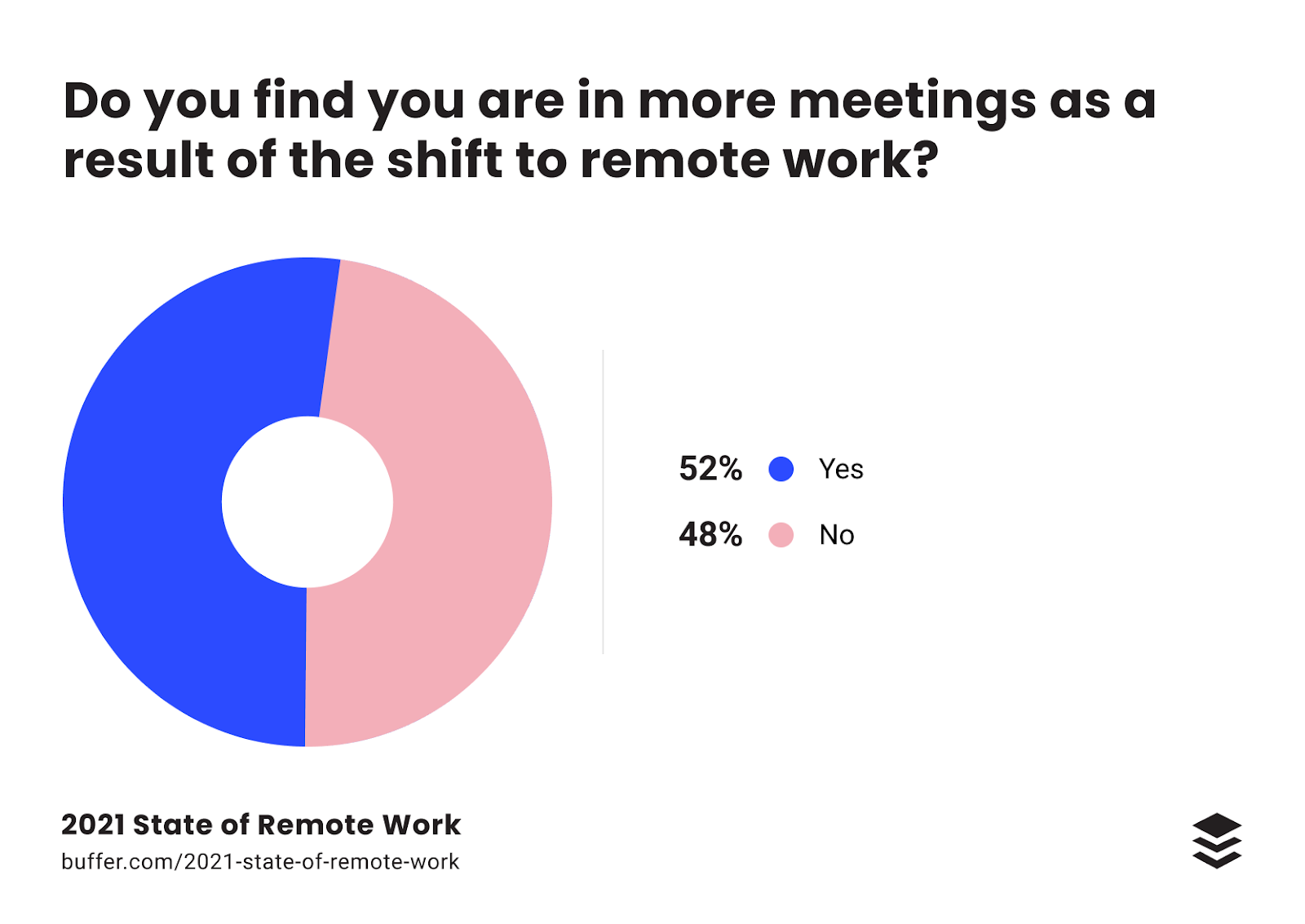 2021 remote work statistics show people are now in more meetings than ever before