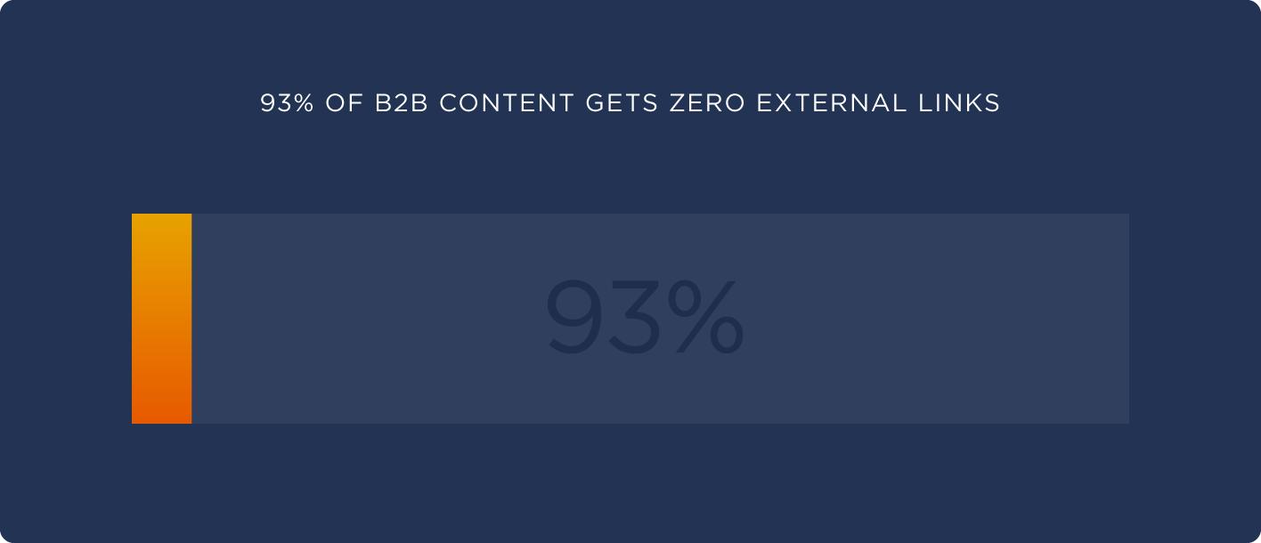 93% of B2B gets zero external links