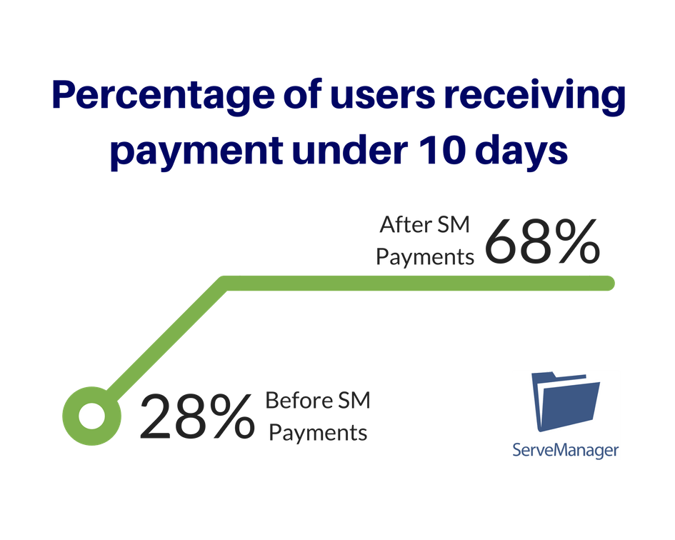Percentage of users receiving payment under 10 days