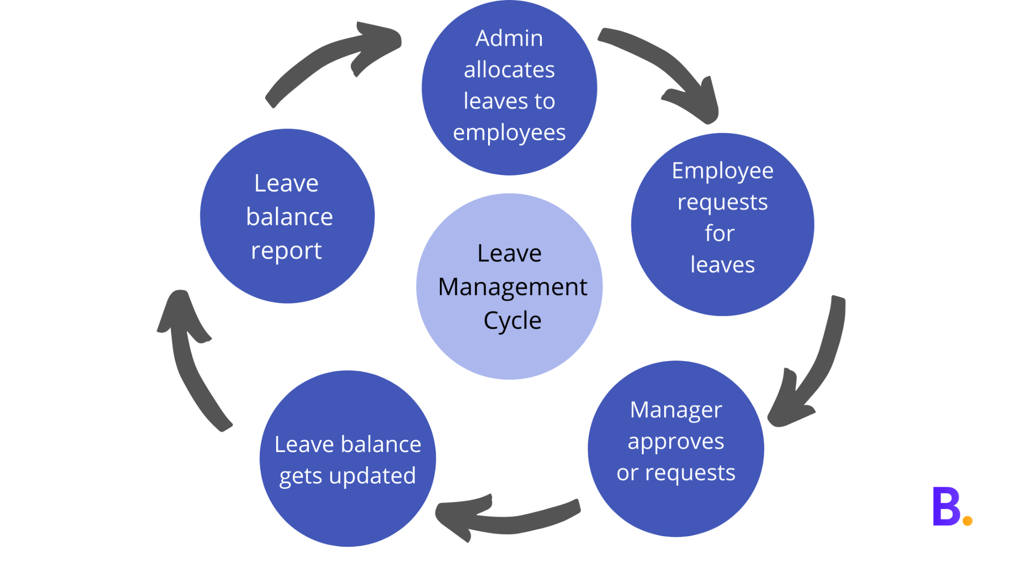 Leave Management Cycle