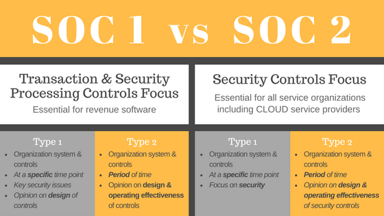 SOC 1 or SOC 2, which should you comply with and why?