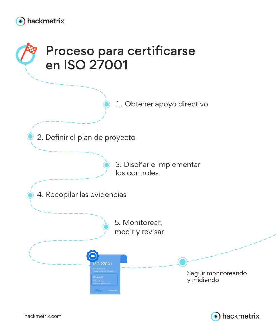 Proceso para certificarse en ISO 27001