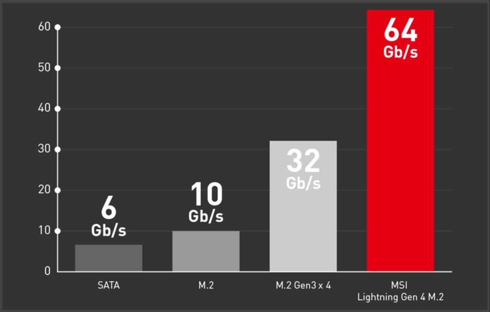 LIGHTNING GEN 4 M.2