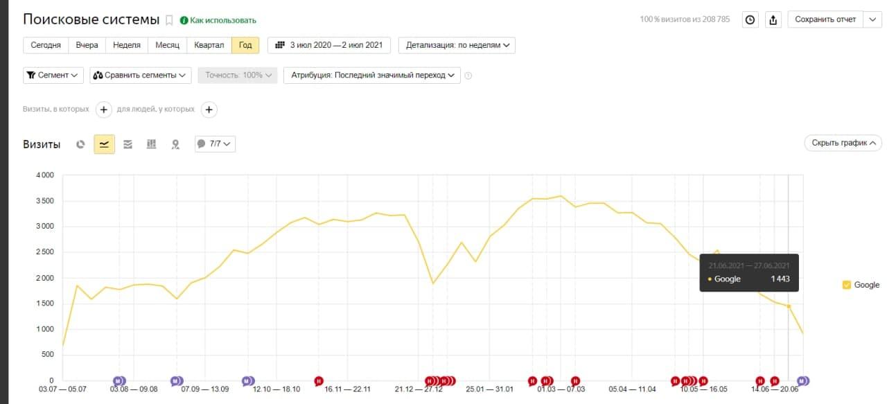 график просадки трафика после остановки ссылочного роста