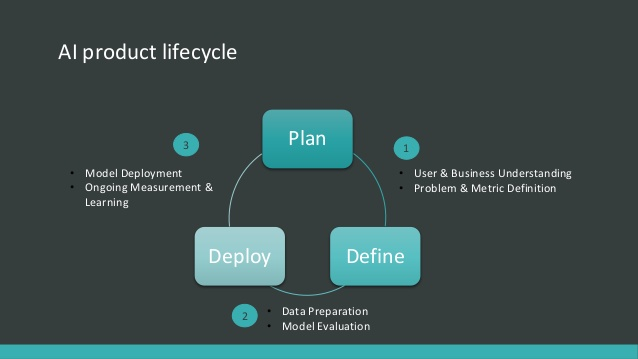 AI product lifecycle graph