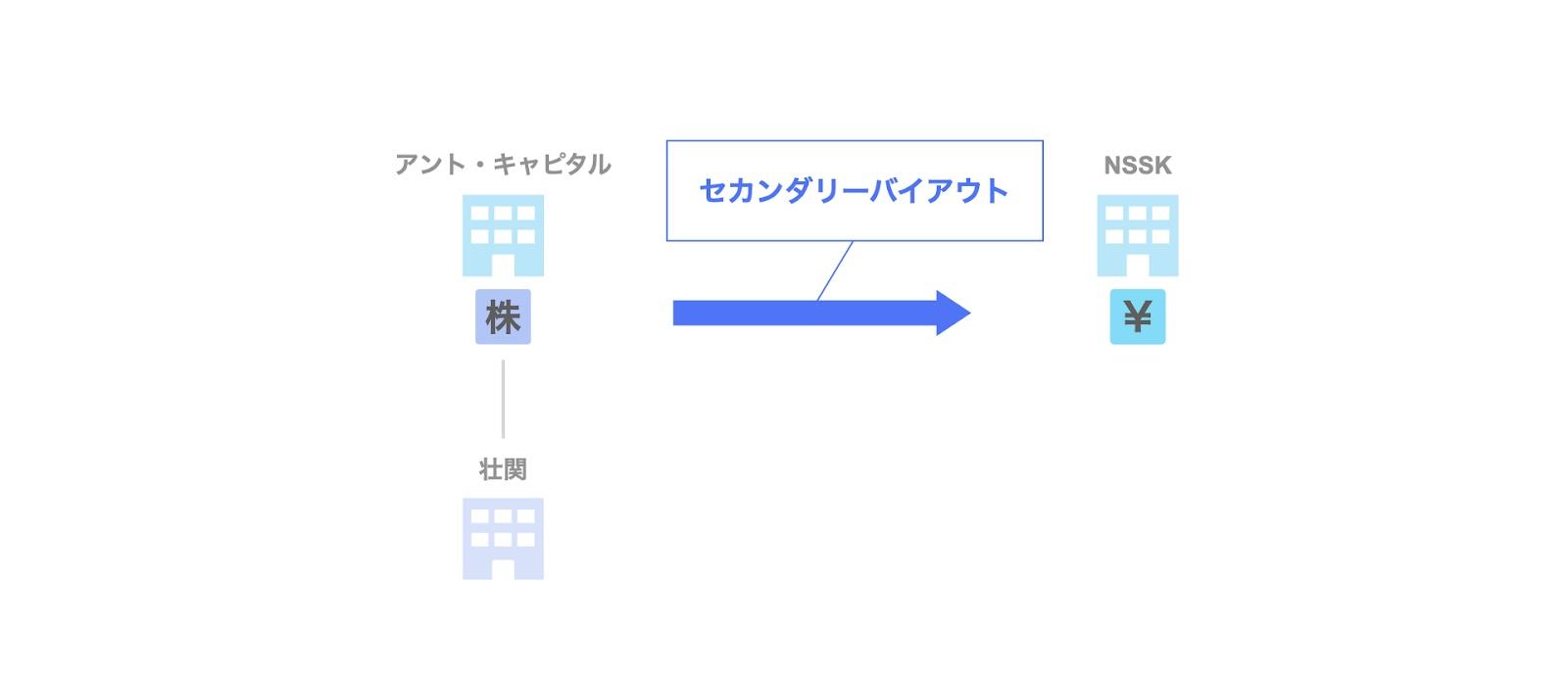 投資事例:日本産業推進機構(NSSK)による壮関への投資案件