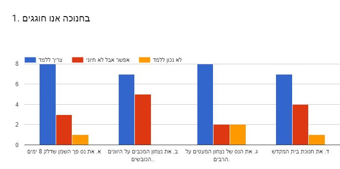 Forms response chart. Question title: 1. בחנוכה אנו חוגגים. Number of responses: .