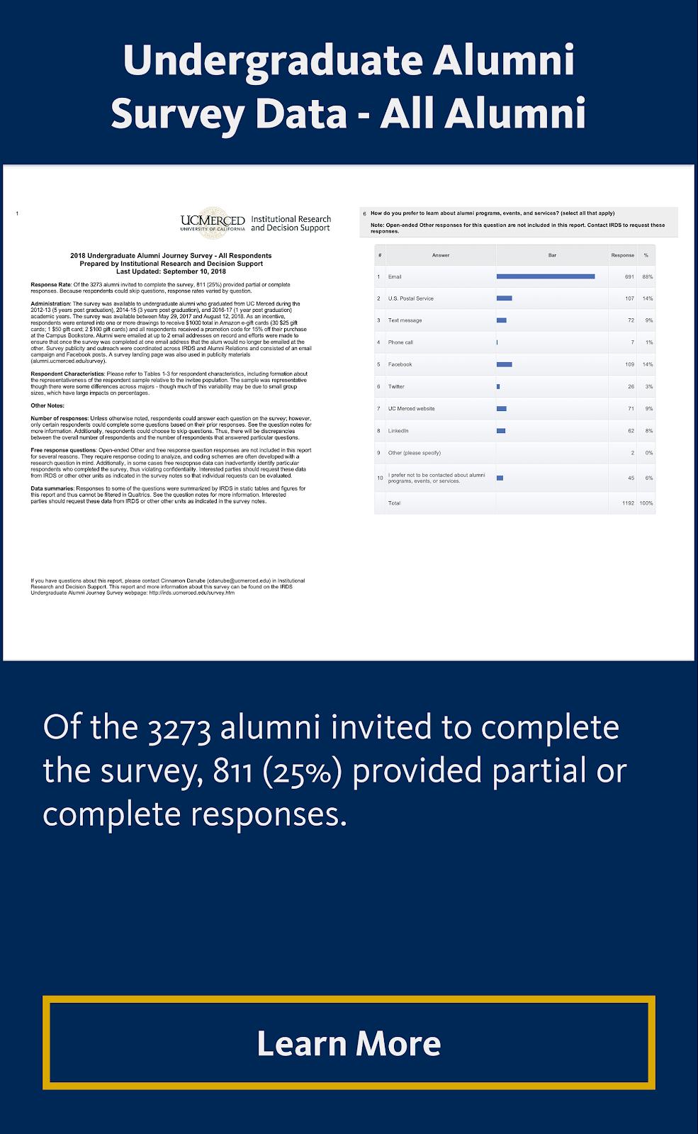 2018 Undergraduate Alumni Survey Data