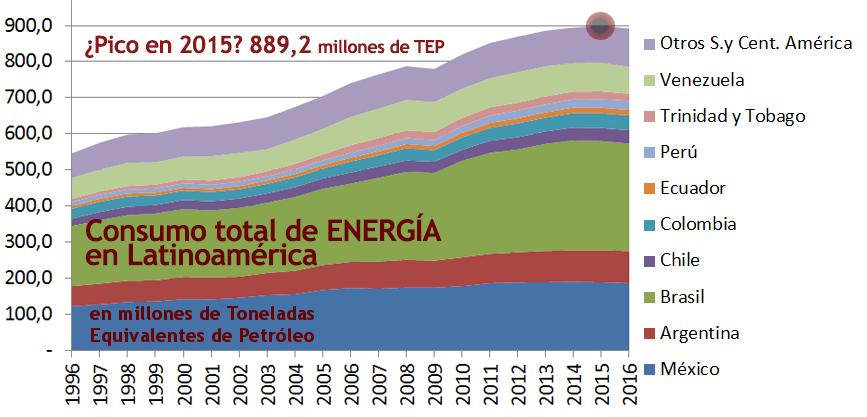 2017 Gráfico 9 TOTAL ENERGÍA consumo.png