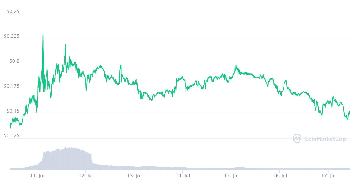 Bu Ay Bitcoin ve Diğer En İyi Kripto Para Birimlerinden Daha İyi Performans Gösteren En İyi 10 Altcoin 17