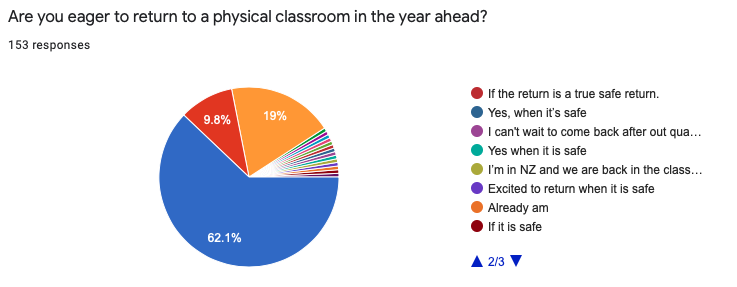 Teacher Survey on Remote Learning