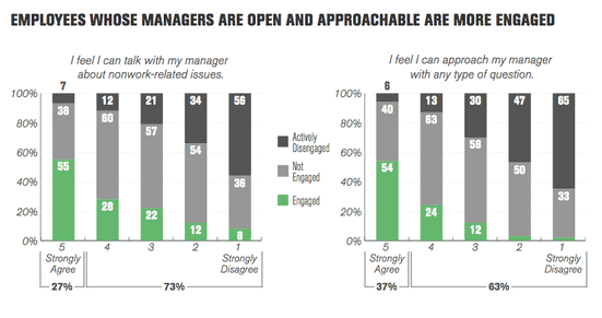 more engagement means more respect from older team members