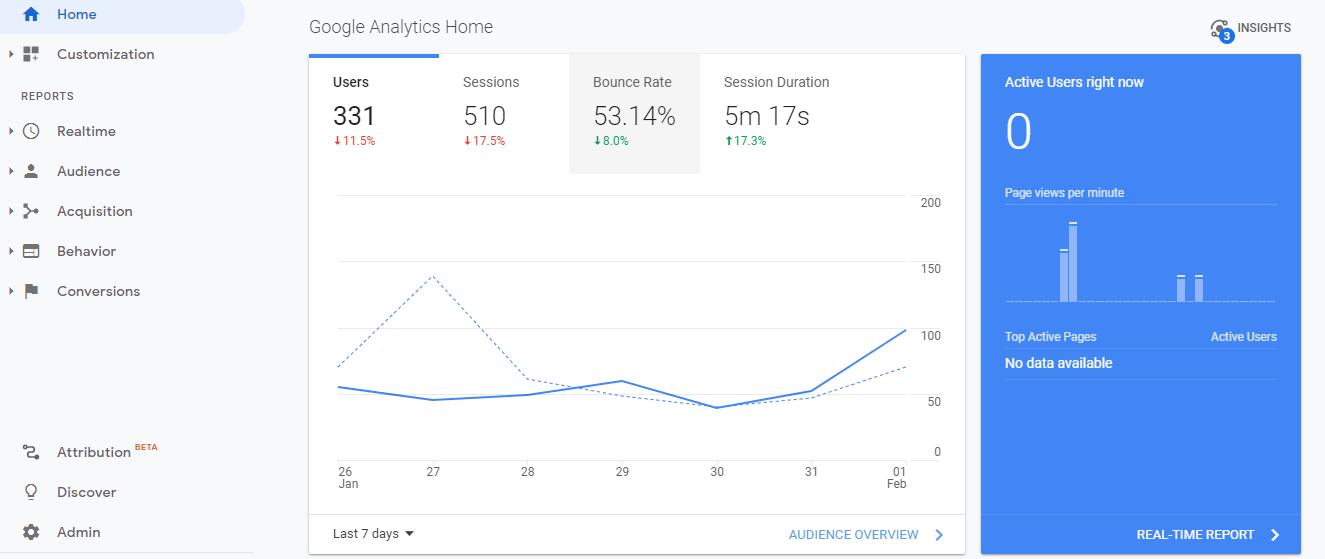 google analytics dashbooard