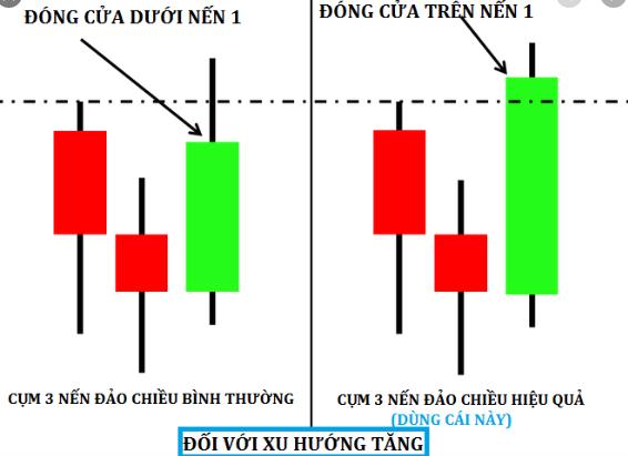 Những quy tắc giao dịch cho mô hình nến đảo chiều