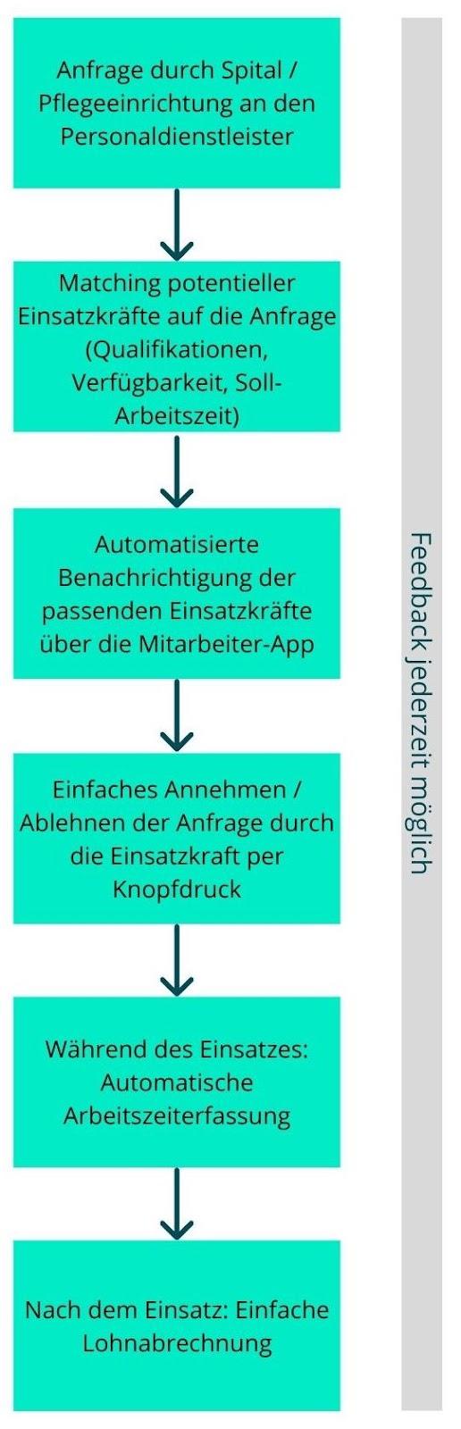 Mitarbeiterkommunikation Workflow