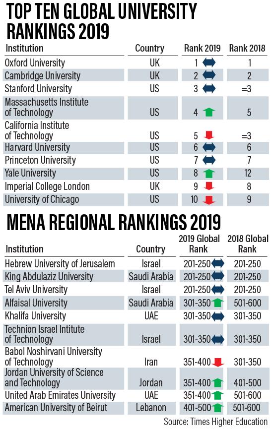 Image result for world university rankings
