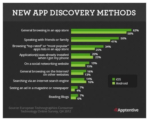 New App Dicovery methods