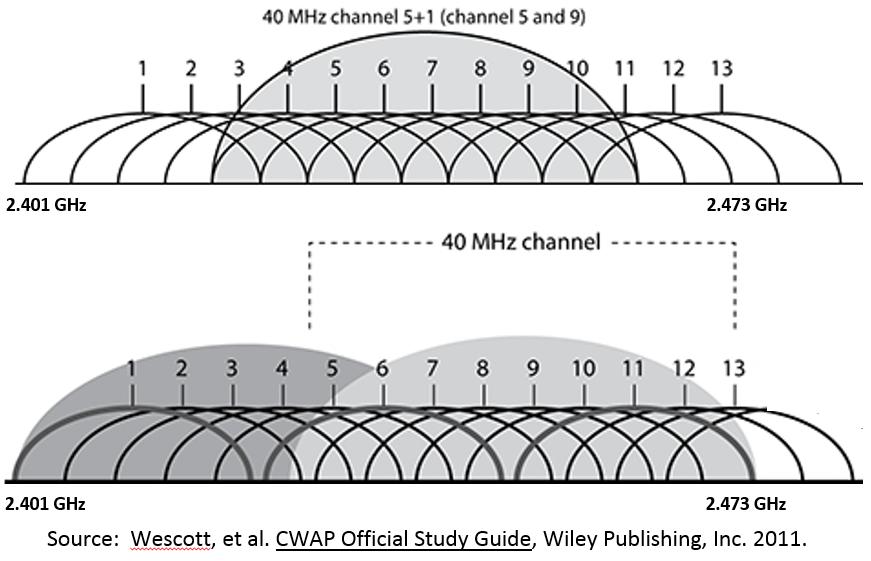 modem channel bonding