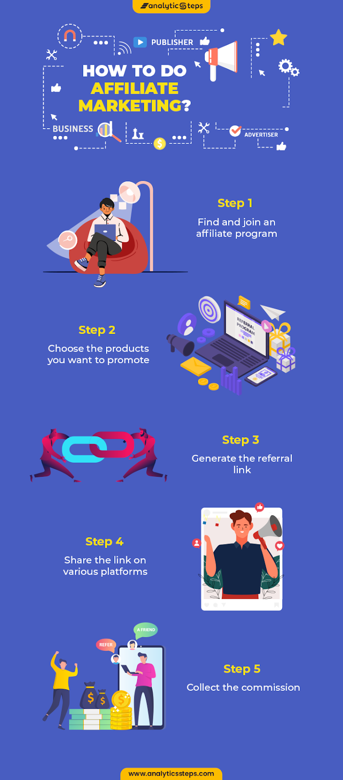 Image shows the steps of affiliate marketing: 1. Find and join an affiliate program 2. Choose the products you want to promote 3.Generate the referral link 4. Share the links on various platforms 5. Collect the commission