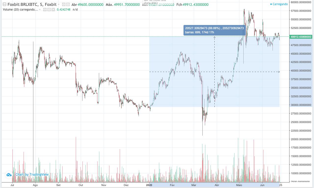 Bitcoin YTD (de janeiro até hoje)