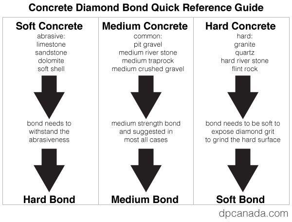 Soft, medium and hard sintered bond comparison