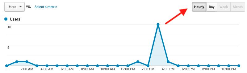 Irregular traffic spikes example test